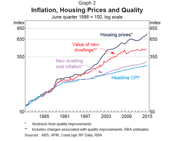 Inflation Housing Price and Quality