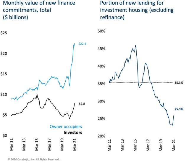 Investment Percentage